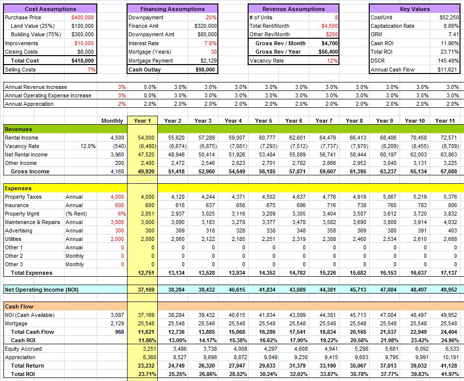 Financial analysis summary for Financial assessment template